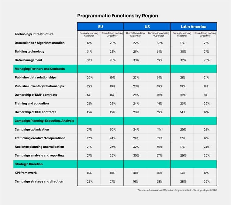 Programmatic Functions by Region Chart-1
