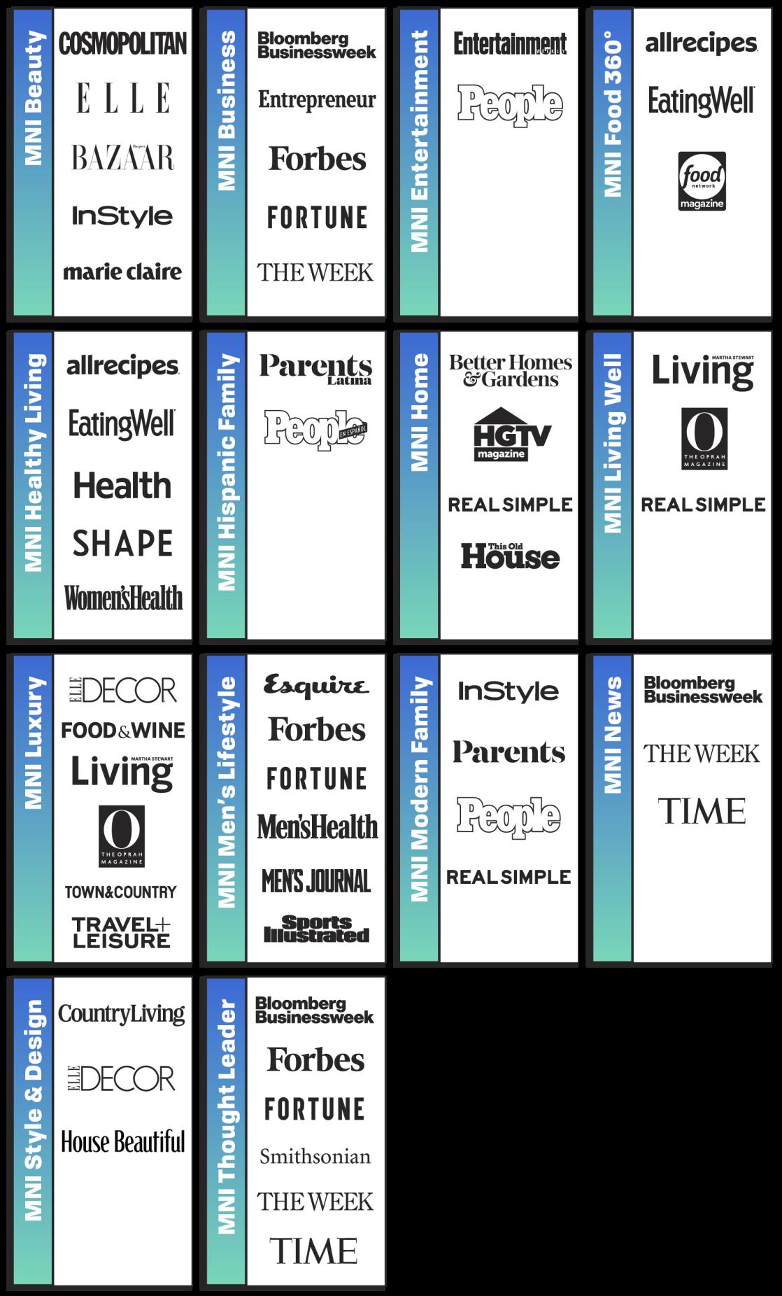 POC_Geo-Targeted Magazines